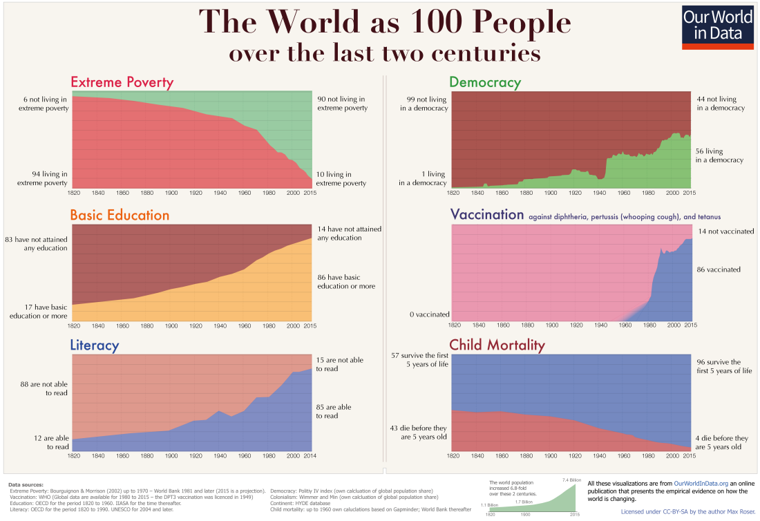 World-as-100-people-2-centuries-1.png